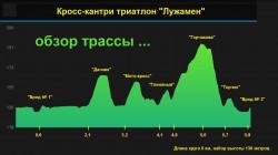 Обзор трассы триатлона Лужамен 2017